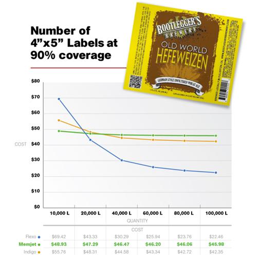 Label Cost: Memjet (Afinia Label) vs Flexo/Indigo
