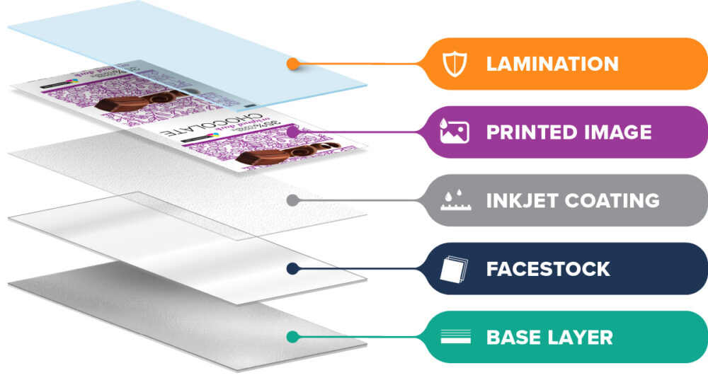Flexible packaging film, laminate, and printed layers diagram