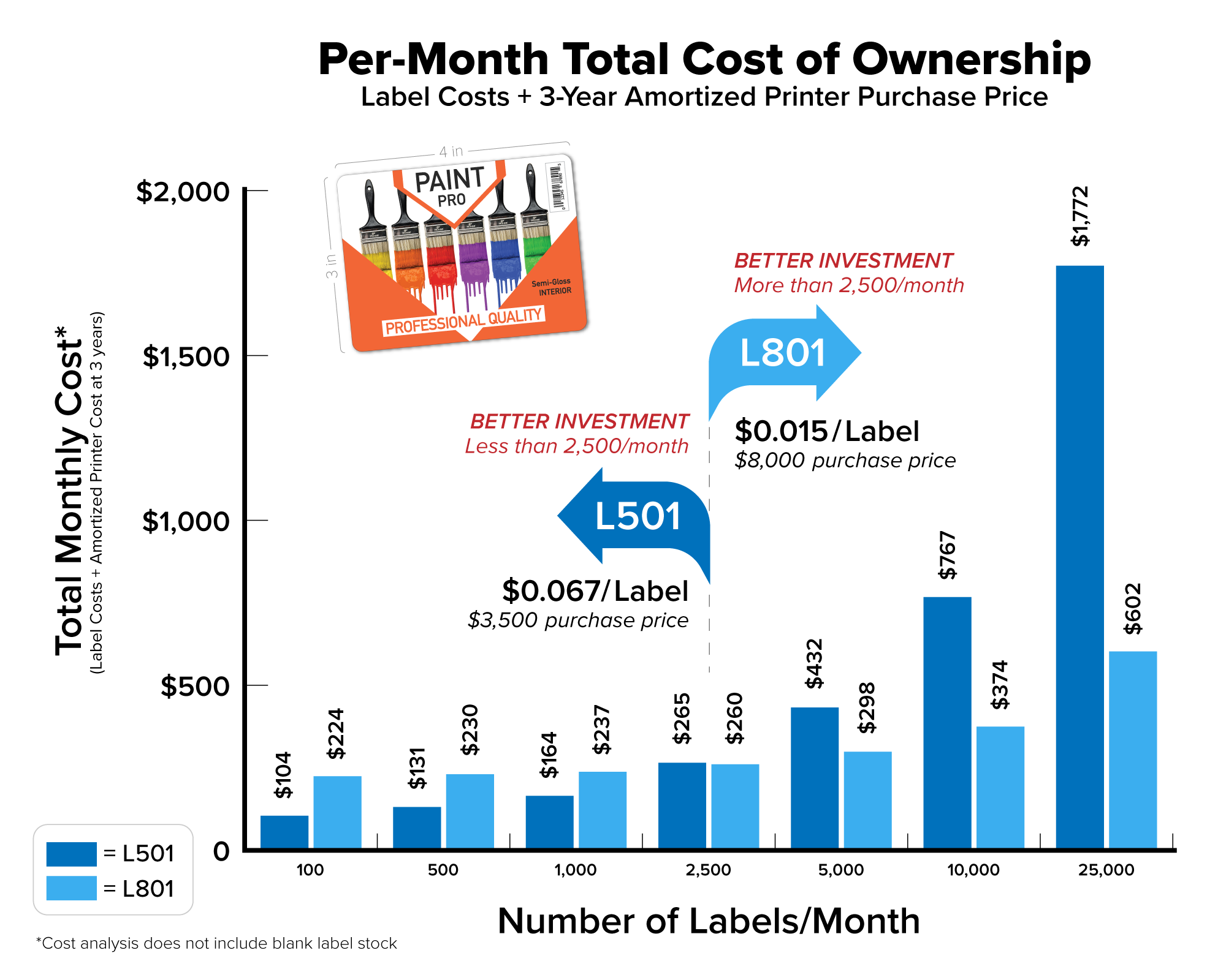 Comparing ink cost for in-house label printing